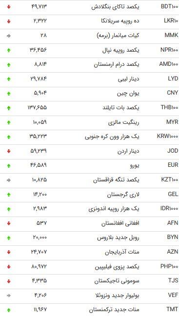 نرخ 47 ارز بین بانکی در 16 شهریور 98 /