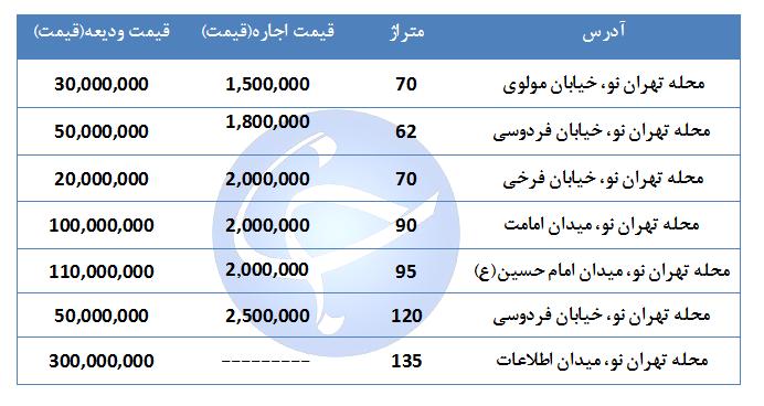 اجاره نشینی در منطقه تهران نو چقدر هزینه دارد؟ + جدول