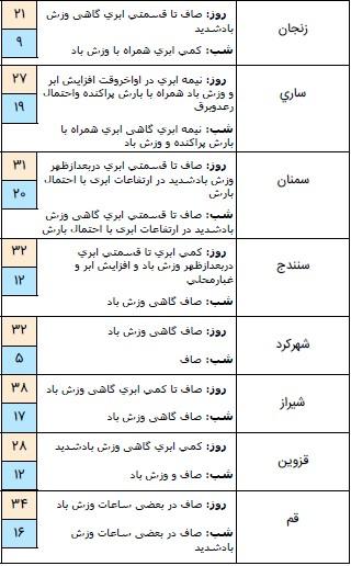 آسمان شمال کشور بارانی است / گرد و خاک مهمان استانهای شرقی + جدول