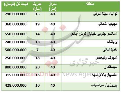 قیمت آپارتمانهای ۴۰ متری در تهران