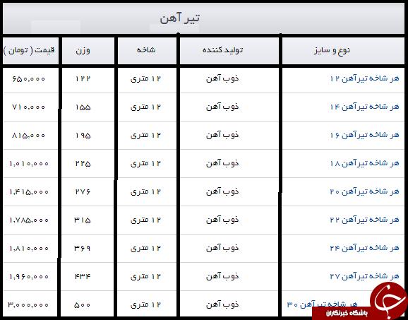 قیمت تیر آهن در بازار آهن چند؟ + جدول