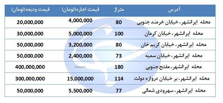 مظنه اجاره یک واحد تجاری و اداری در منطقه ایرانشهر چقدر است؟ + جدول