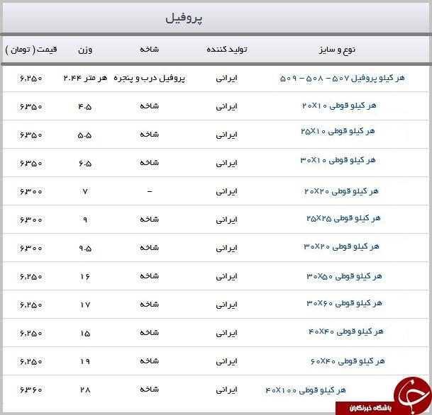 قیمت پروفیل در بازار محصولات فولادی + جدول