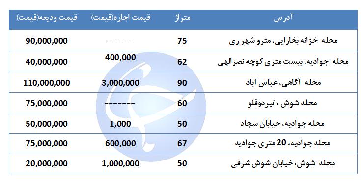 مظنه اجاره یک واحد مسکونی در منطقه ۱۷ تهران چقدر است؟ + جدول