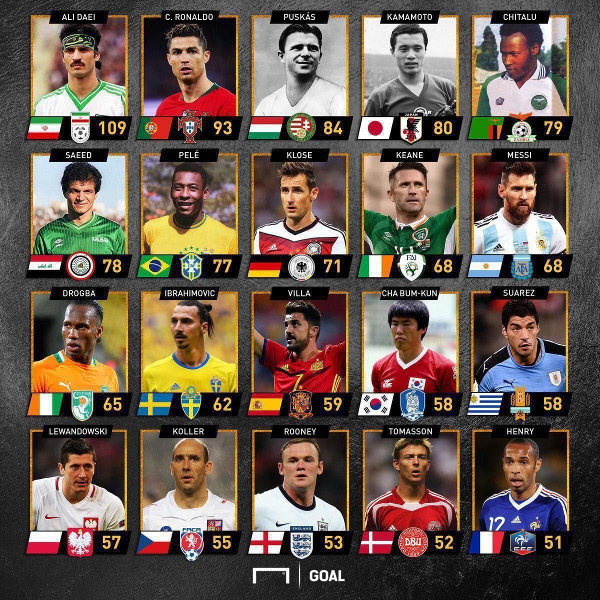 برترین گلزنان تاریخ فوتبال ملی جهان + اینفوگرافیک