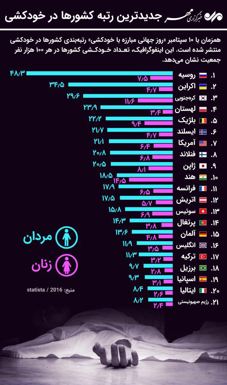 جدیدترین رتبه کشورها در خودکشی + اینفوگرافیک