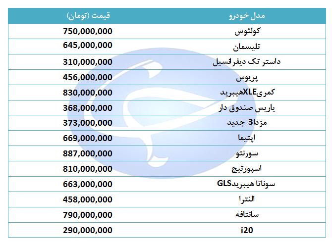 روند کاهشی خودروهای خارجی + جدول/ لیست قیمت انواع خودرو خارجی + جدول