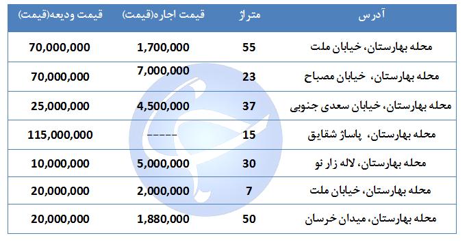 قیمت اجاره یک واحد تجاری و اداری در منطقه بهارستان چقدر است؟ + جدول