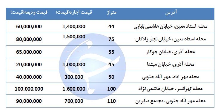 مظنه اجاره یک واحد مسکونی در منطقه ۹ تهران چقدر است؟ + جدول