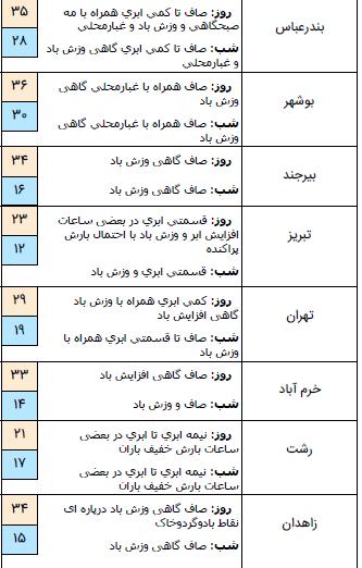 بارش باران همراه با رعد و برق در برخی مناطق کشور/گرد و خاک مهمان سیستان و بلوچستان + جدول