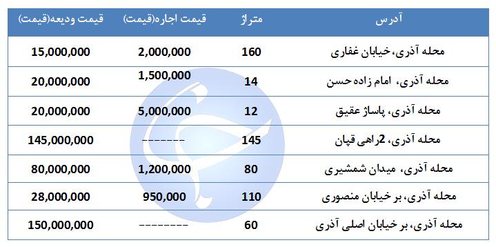 قیمت اجاره یک واحد تجاری و اداری در منطقه آذری چقدر است؟ + جدول