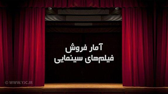 باشگاه خبرنگاران -تازهترین آمار فروش فیلمهای سینمایی در حال اکران/ «سرخپوست» در آستانه ۱۴ و نیم میلیاردی شدن