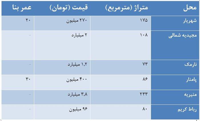 مظنه اجاره و خرید خانههای حیاطدار در تهران چقدر است؟ + جدول