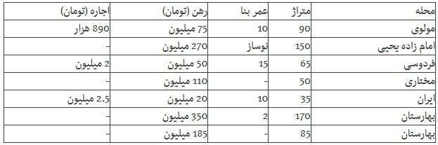 اجاره ۳ میلیونی برای قفس ۳۵ متری در جنوب تهران + جدول