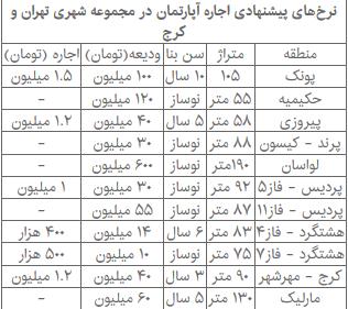 بازار اجاره مسکن در سراشیبی افتاد / نرخهای پیشنهادی اجاره آپارتمان در تهران و کرج