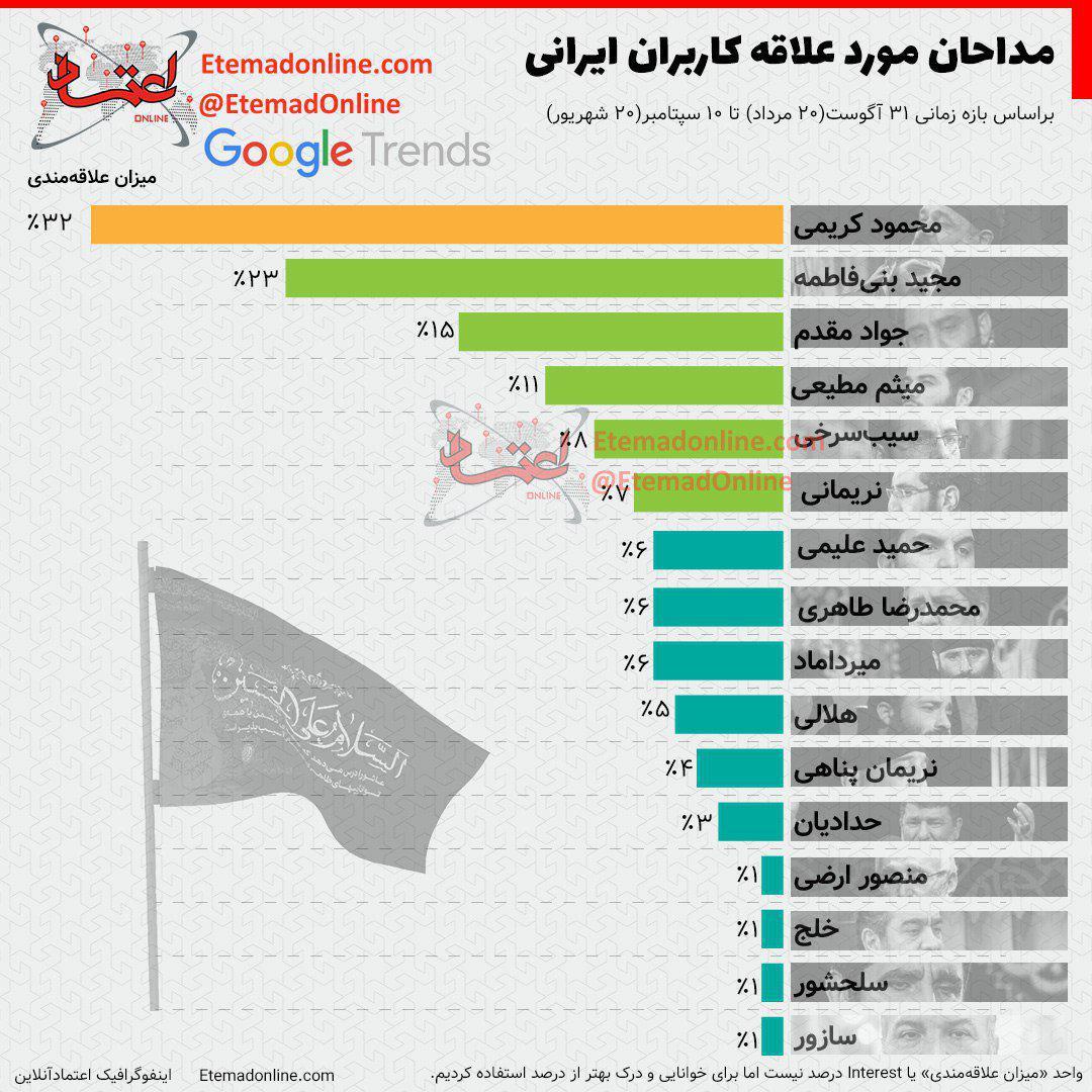 مداحان مورد علاقه کاربران ایرانی + اینفوگرافیک