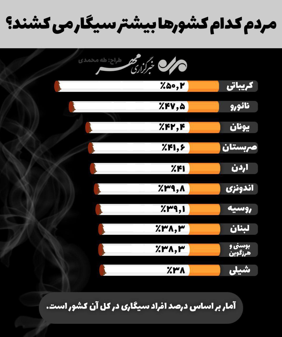 مردم کدام کشورها بیشتر سیگار میکشند؟ +اینفوگرافیک