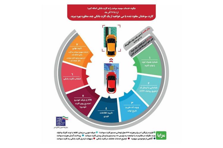 چشم انداز یک ماهه به آغاز فرآیند احیای کارت سوخت در کشور/تنها 10 درصد از سوختگیری با کارت سوخت شخصی است!