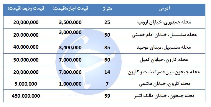 مظنه اجاره یک واحد تجاری و اداری در منطقه ۱۰ تهران چقدر است؟ + جدول