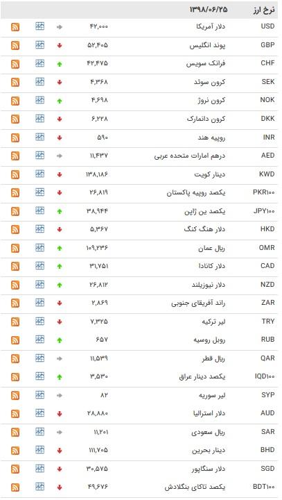 نرخ ۴۷ ارز بین بانکی در ۲۵ شهریور ۹۷ / قیمت ۱۱ ارز بین بانکی افزایش یافت+ جدول