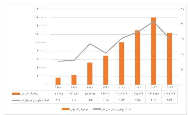 واقعیت مهاجرت ایرانیان به خارج از زبان آمار