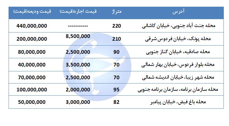 نرخ اجاره یک واحد مسکونی در منطقه ۵ تهران چقدر است؟ + جدول