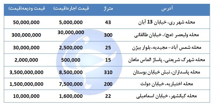 بهای اجاره مغازه در نقاط مختلف تهران چقدر است؟ + جدول