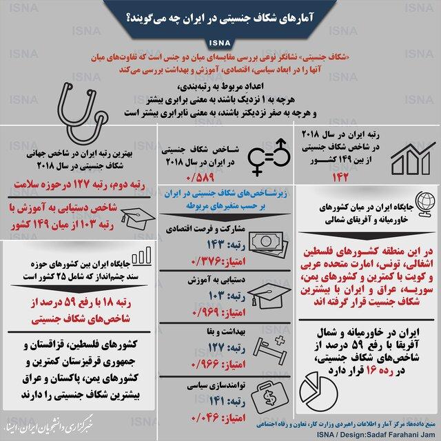 آمارهای شکاف جنسیتی در ایران چه میگویند؟
