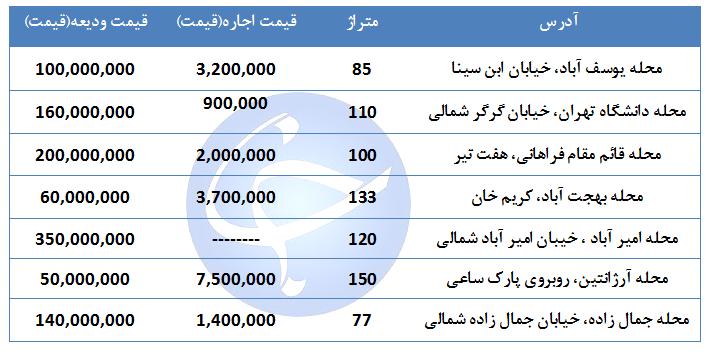 اجاره نشینی در منطقه ۶ تهران چقدر هزینه دارد؟ + جدول