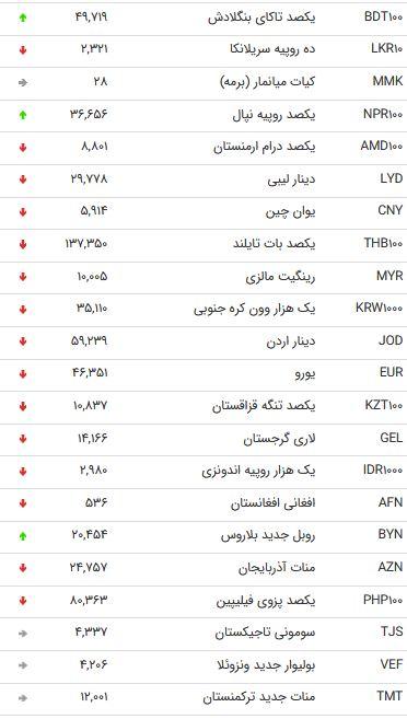 نرخ 47 ارز بین بانکی در 28 شهریور 98 /