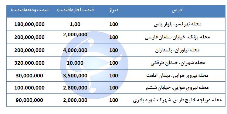 اجاره یک واحد ۱۰۰ متری در مناطق مختلف تهران چقدر هزینه دارد؟