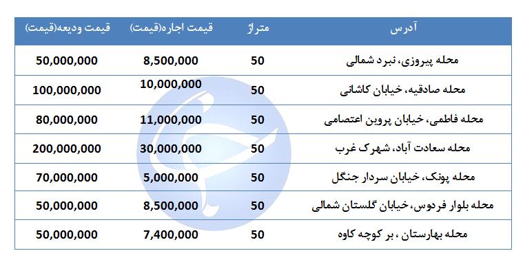 اجاره یک واحد تجاری ۵۰ متری در مناطق مختلف تهران چقدر هزینه دارد؟