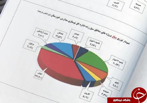 حال مدارس سیلی خورده از سیل خوزستان چطور است؟/انتظار برای تحقق وعده 500 میلیارد ریال اعتبار ادامه دارد