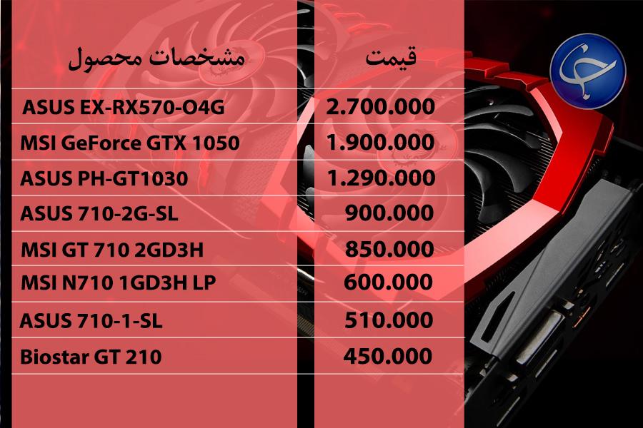 آخرین قیمت انواع تجهیزات رایانهای در بازار (تاریخ ۳ شهریور) +جدول