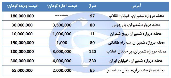 اجاره یک واحد مسکونی در منطقه دارآباد چقدر هزینه دارد؟ + جدول