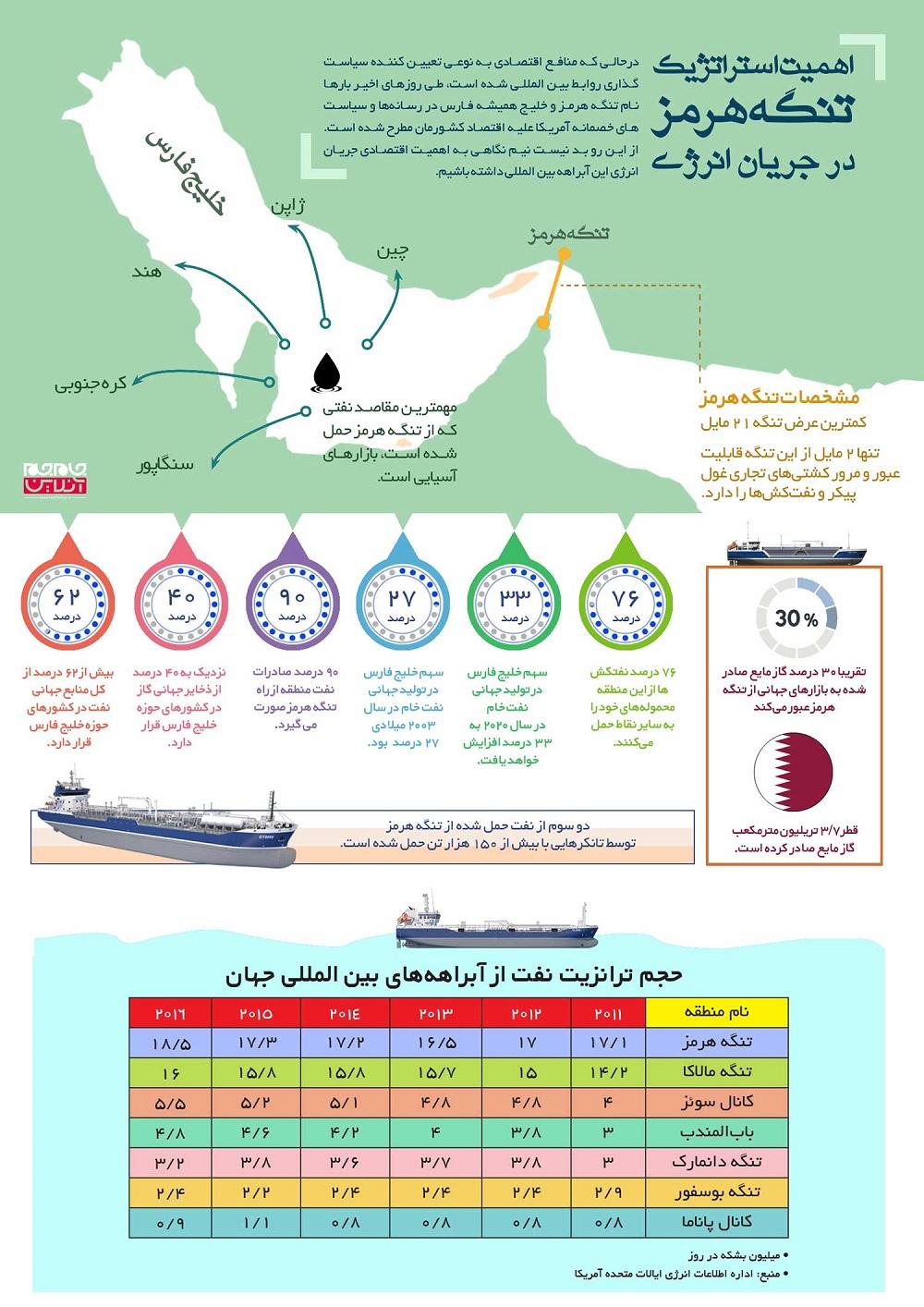 وقتی هلالی در خلیج فارس شریان حیات صادرات نفت جهان است