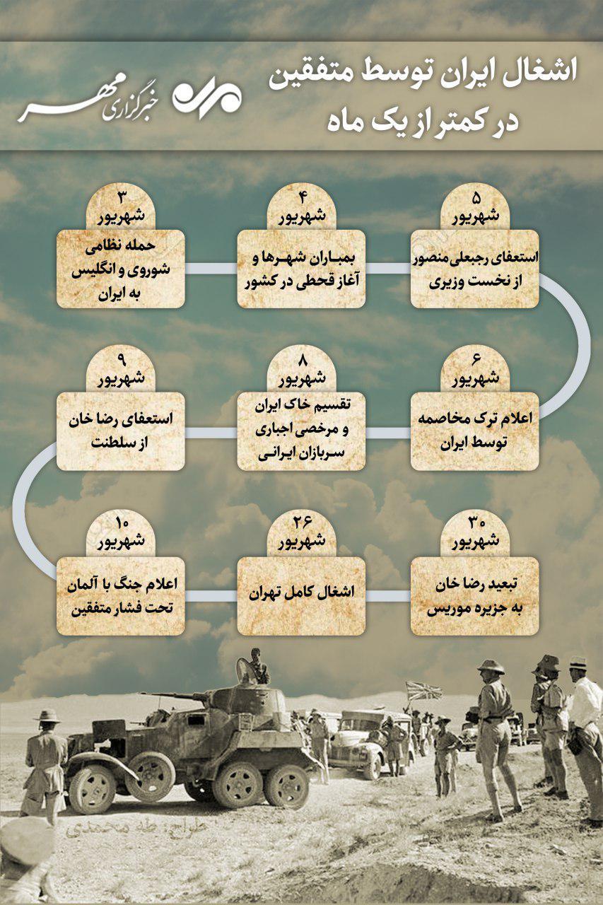 روند تسخیر تهران توسط متفقین در کمتر از ۳۰ روز +اینفوگرافیک