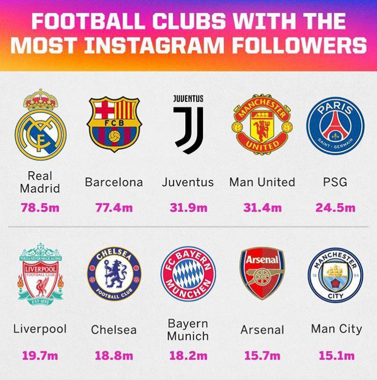 باشگاه رئال مادرید شاخ اینستاگرامی شد! + عکس