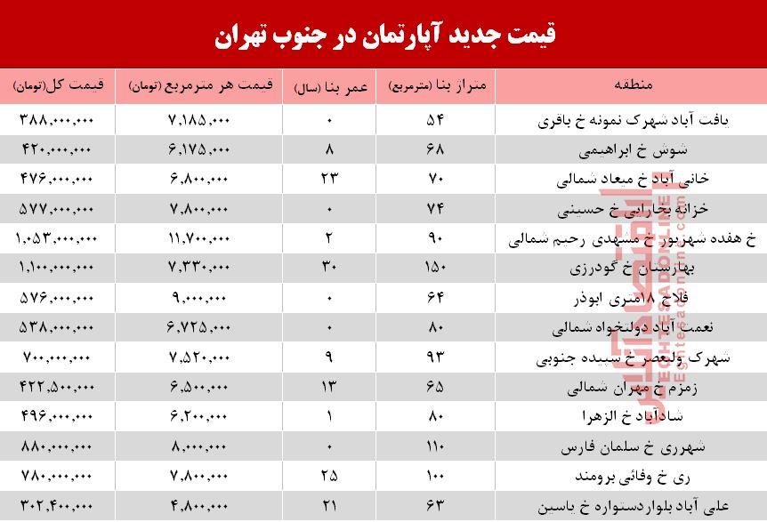 باشگاه خبرنگاران -نرخ جدید آپارتمان در جنوب تهران +جدول