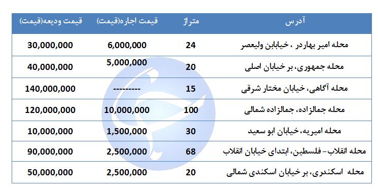 مظنه اجاره یک واحد تجاری و اداری در منطقه ۱۱ تهران چقدر است؟