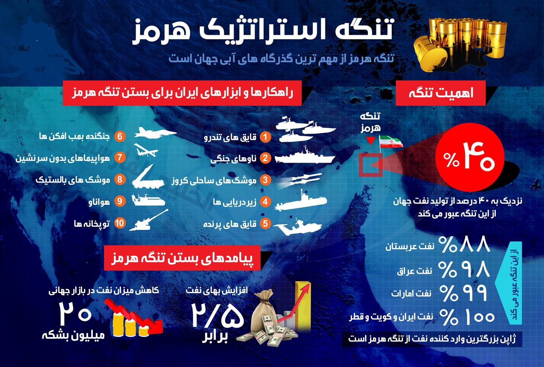 مسدود شدن تنگه هرمز؛ پاسخ تحریمهای نفتی آمریکا علیه ایران/ دو برابر شدن قیمت نفت در پیِ بسته شدن این تنگه + تصاویر