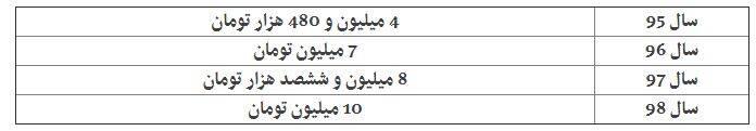 حقوق نمایندگان مجلس چقدر است؟ + جدول