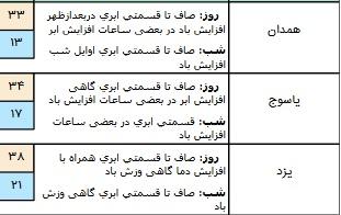 بارش باران در برخی مناطق استان های کشور/ آسمان تهران ابری است+ جدول