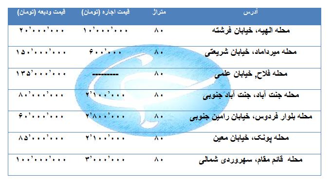 قیمت اجاره یک واحد مسکونی ۸۰ متری در مناطق مختلف تهران چقدر است؟ + جدول