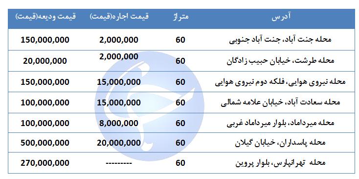 مظنه اجاره مغازه ۶۰ متری در مناطق مختلف تهران چقدر است؟ + جدول