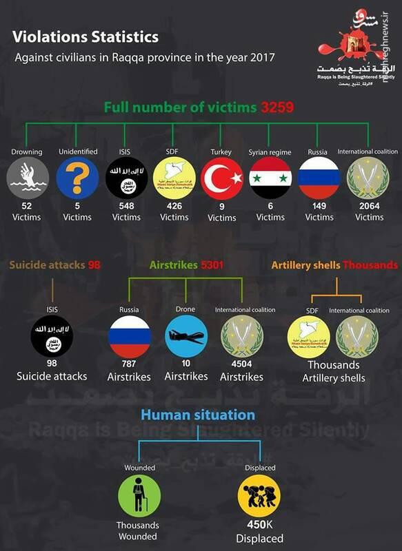 سوغات تروریسم داعش و بمباران غربیها برای مردم موصل و رقه/ چرا امریکا آمار واقعی تلفات غیرنظامیان را مخفی میکند؟ +نمودار و عکس