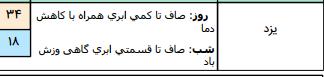 رگبار باران همراه با رعد و برق در ۴ استان کشور/آسمان تهران صاف است
