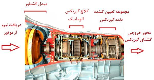 ایران مستعد ساخت گیربکس یا جعبه دنده خودروهای سواری/ جرقه ساخت قطعات خودرو زده شد