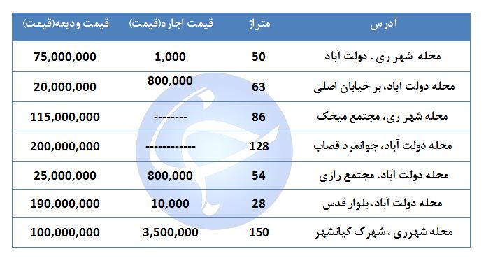 اجاره یک واحد مسکونی در منطقه ۲۰ تهران چقدر است؟ + جدول