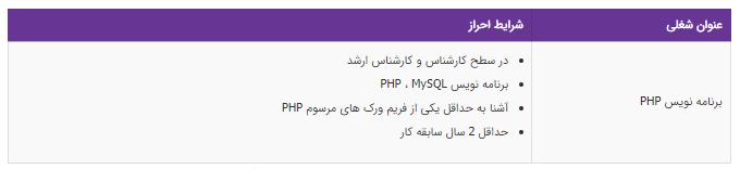 استخدام برنامه نویس PHP در تهران